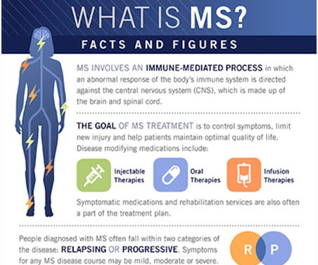 Johns Hopkins Multiple Sclerosis and Enhanced Therapeutics CME Course