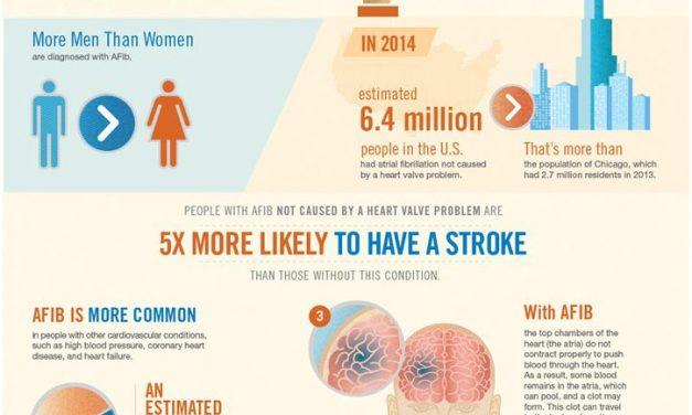 Stanford Atrial Fibrillation CME Course